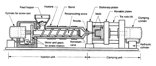 Plastic injection molding process manufacturing in Indonesia, Southeast Asia